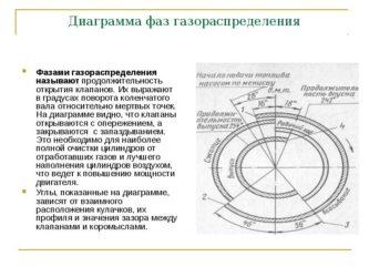 Что такое фазы газораспределения двигателя?